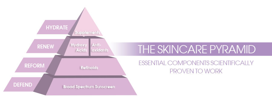 Skin Care Pyramid Featured Image